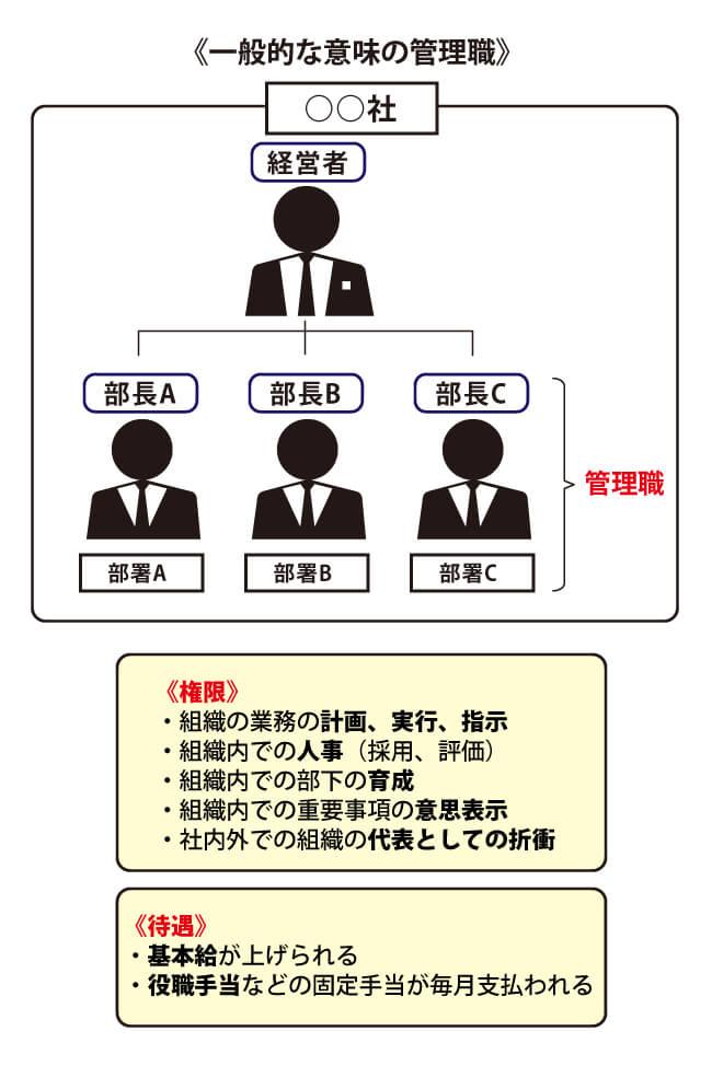 一般的な意味での管理職の特徴