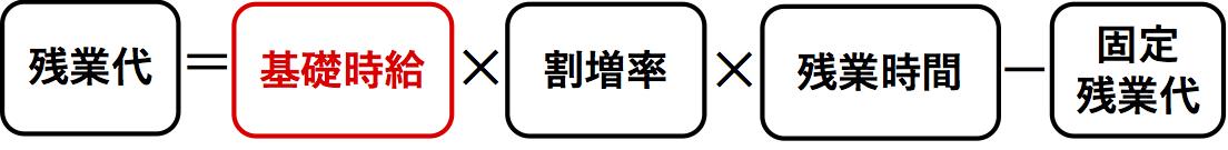固定残業代の計算式(基礎時給)