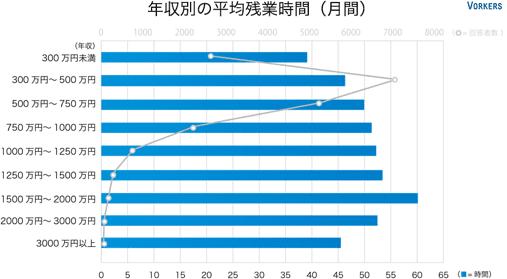 残業の平均時間のデータ