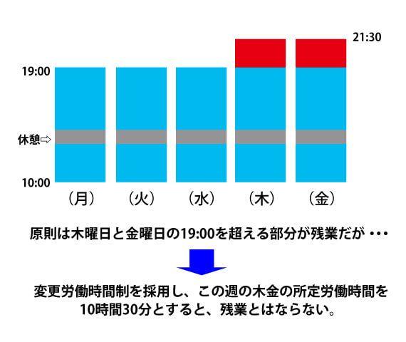 変形労働時間制の場合の残業