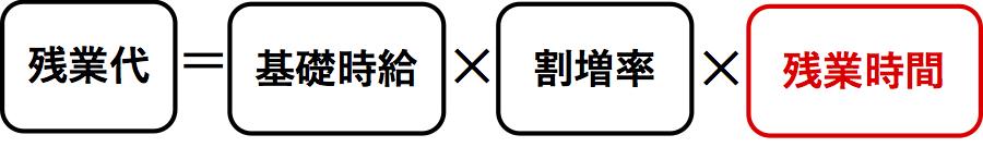 残業代の計算式(残業時間)
