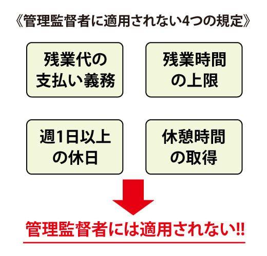 管理監督者に適用されない4つの規定