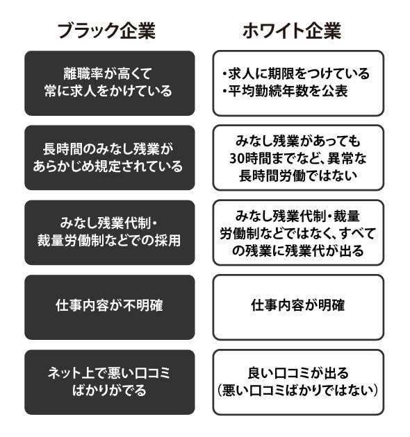 求人情報から分かるブラック企業の特徴