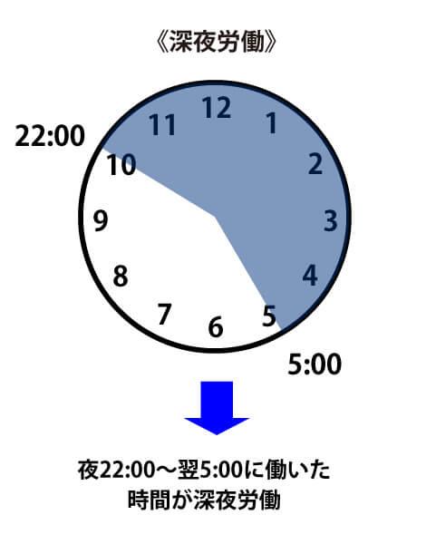深夜労働の図