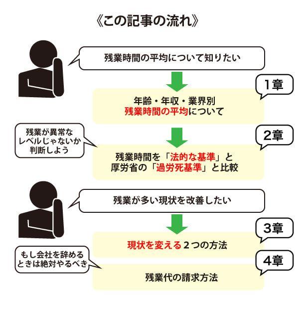残業時間の平均に関する記事の流れ