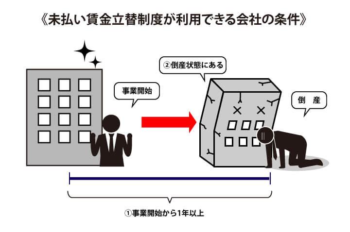 未払い賃金立替制度が利用できる会社の条件