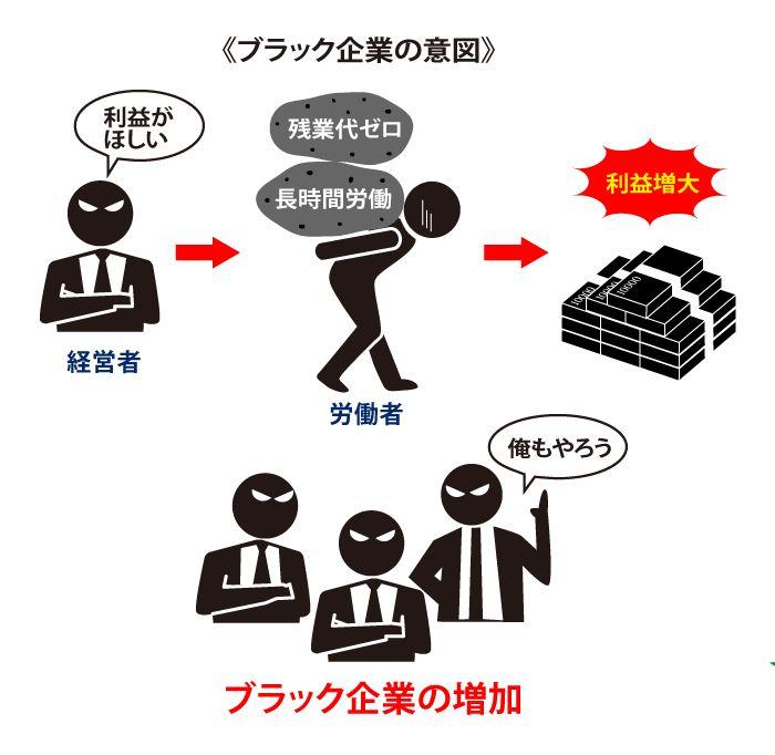 ブラック企業のメカニズムの画像
