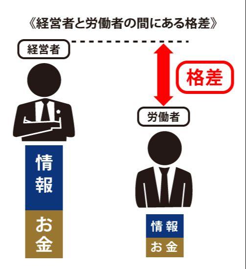 経営者と労働者の格差の画像