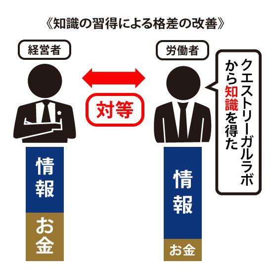 経営者と労働者が対応になっている画像