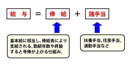 公務員の場合の管理職手当の計算式