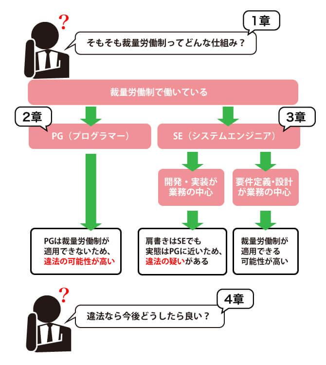 IT業界の裁量労働制の判断基準