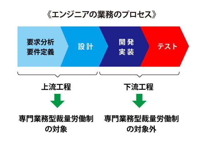 エンジニアの業務プロセス