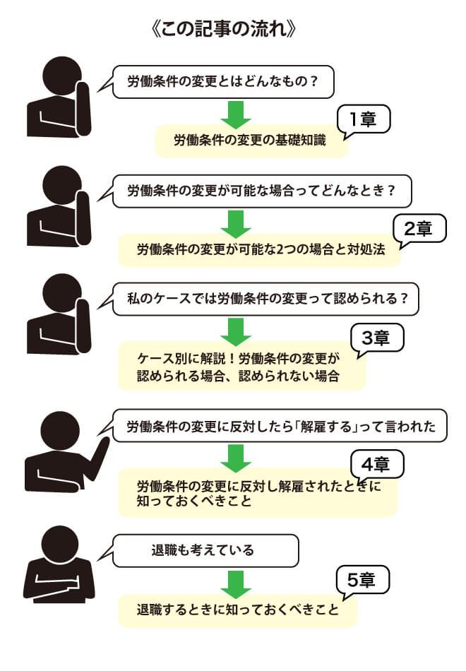 労働条件の変更に関するこの記事の流れ
