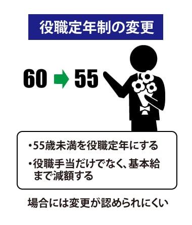 役職定年制の変更による労働条件の変更