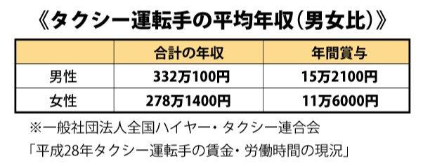 タクシー運転手の平均年収(男女比)