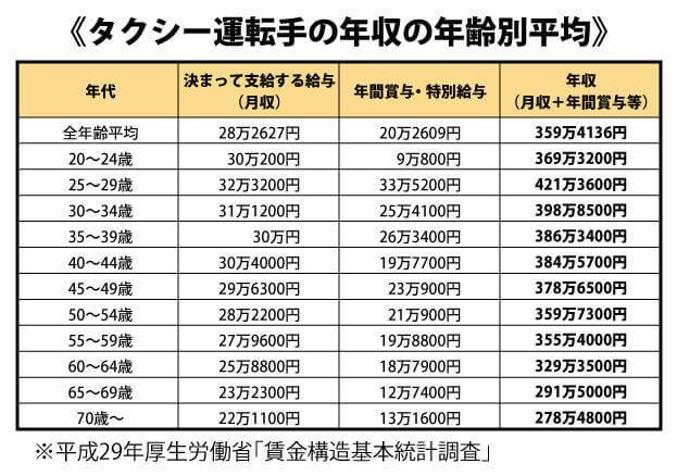 タクシー運転手の平均年収(年齢別)