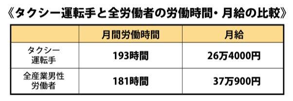 タクシー運転手の労働時間・月給の比較