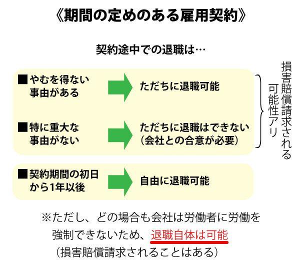 労働基準法の退職ルール(有期雇用)