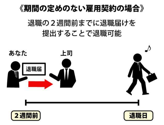 労働基準法の退職のルール(無期雇用)