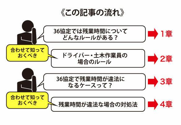 36協定における残業時間のルールのポイント