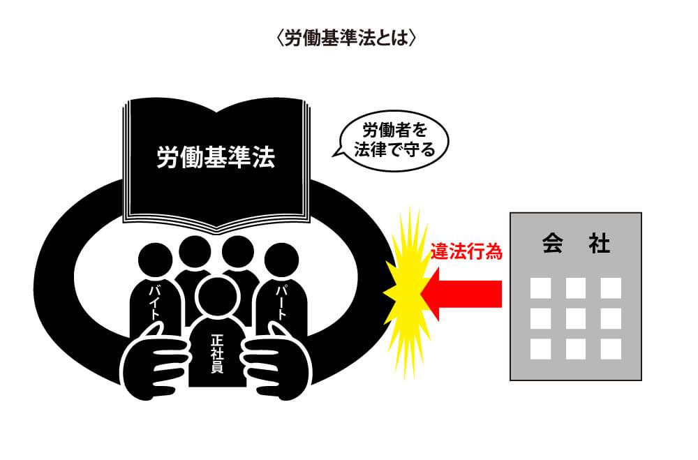 労働者は労働基準法で違反から守られる