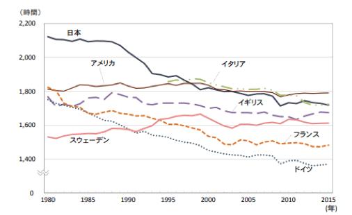 長時間労働の世界と日本の比較