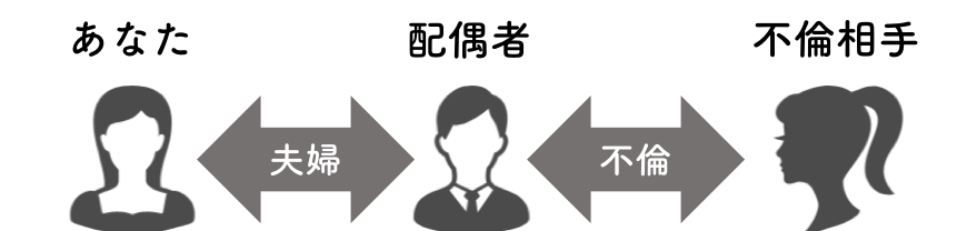 不貞行為をあらわす関係の図