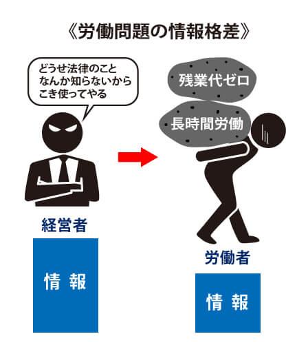 法律を知らない労働者は経営者に使い倒される