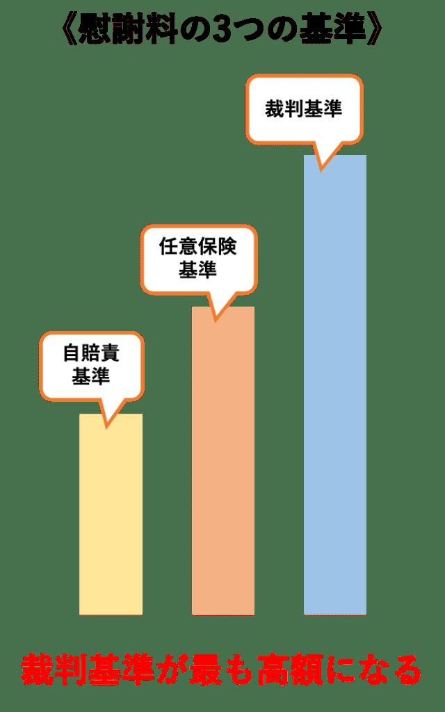 交通事故の示談金の3つの基準