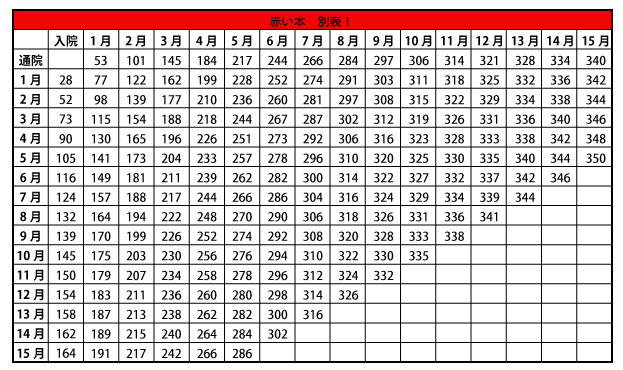 入通院慰謝料の計算表