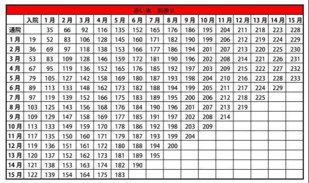 入通院慰謝料の表2