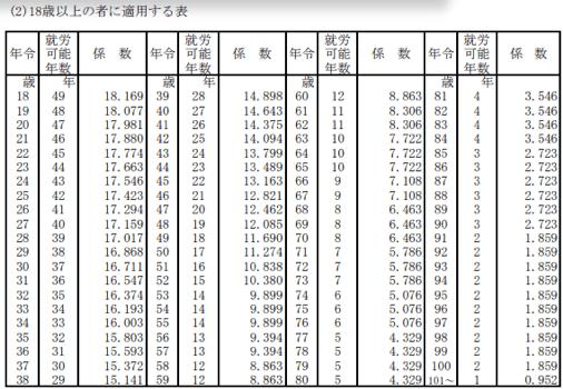 就労可能年数とライプニッツ係数