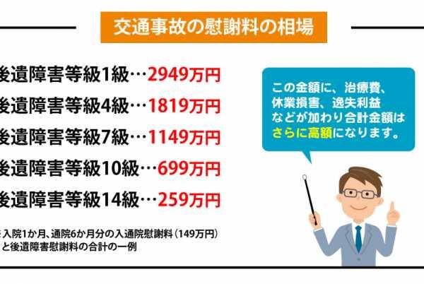 交通事故の慰謝料相場'