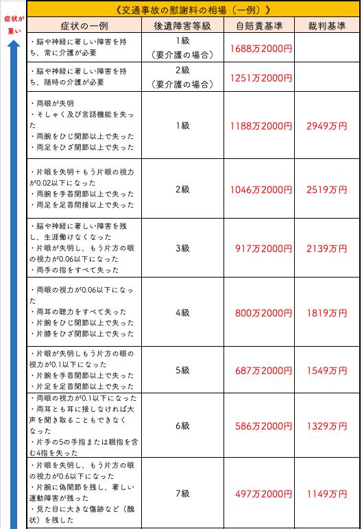 交通事故の慰謝料相場一覧表