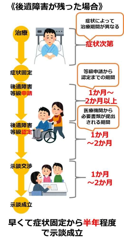 交通事故の示談期間3