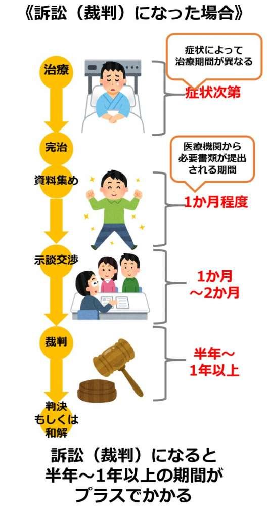 裁判の場合の交通事故の示談期間