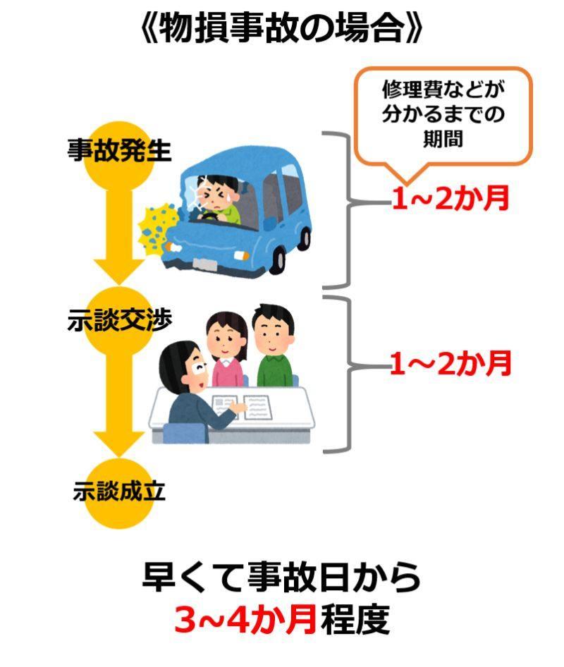 物損の場合の交通事故の示談期間