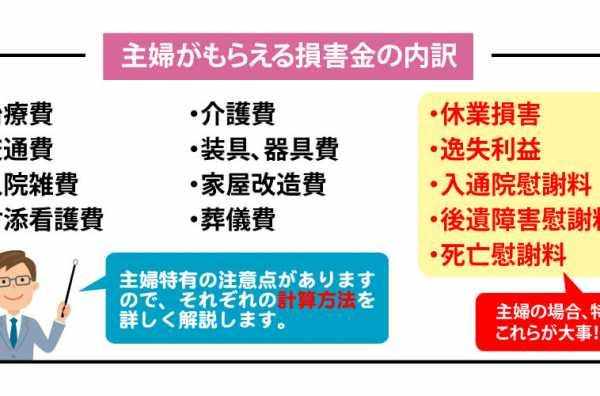 交通事故の主婦の慰謝料計算方法