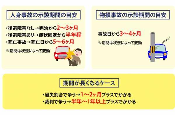 交通事故の示談期間のポイント