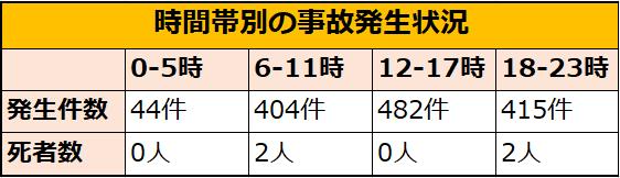 金沢の交通事故件数