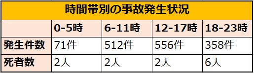 時間帯別の宇都宮の交通事故件数