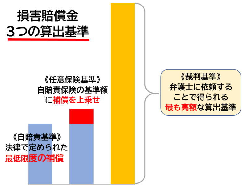 損害賠償金の3つの算出基準