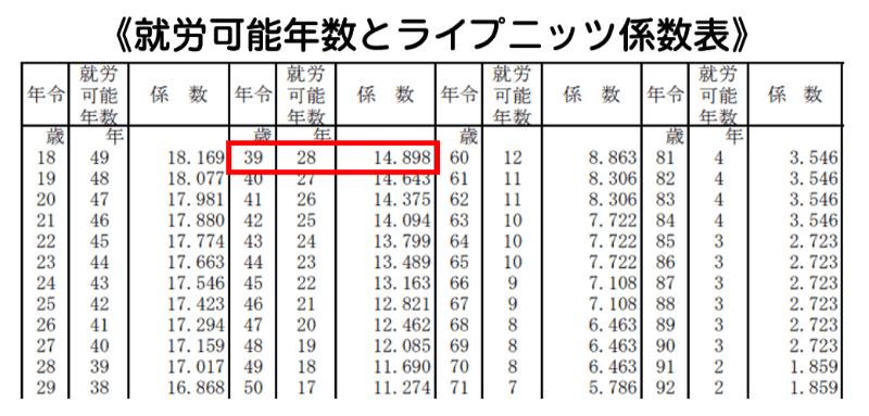 就労可能年数とライプニッツ係数表