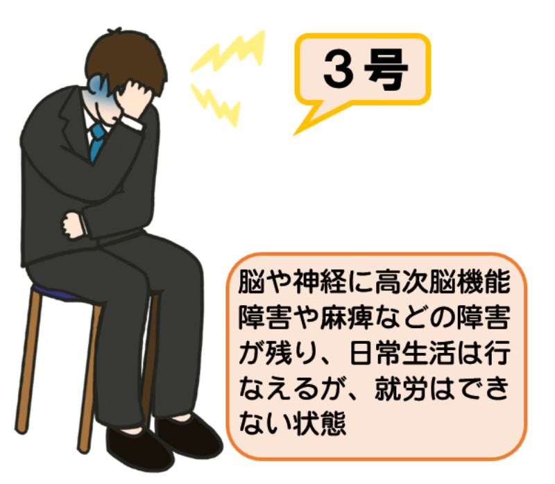 後遺障害等級3級3号