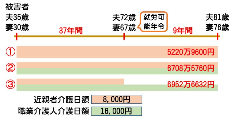 将来介護費の計算例