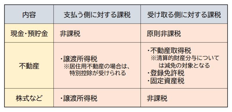 財産分与に関する税金
